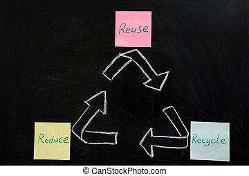 リサイクルしなさい, 減らしなさい, 再使用