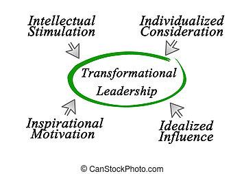 リーダーシップ, transformational
