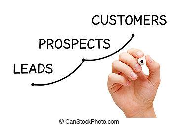 リードする, 見込み, 概念, 顧客, ビジネス