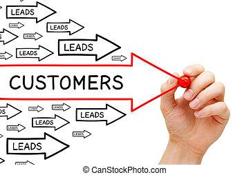 リードする, 顧客, 概念, 矢, 転換