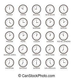 世界, 區域, 時間