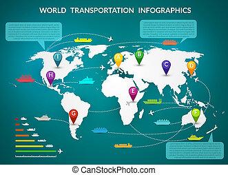 世界, infographic, 交通機関