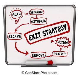 乾燥, 板, 戰略, 寫, 擦掉, 出口, 計劃, 方式, 結束, 在外