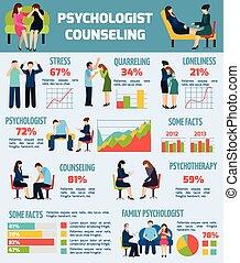 事実, カウンセリング, 心理学者, チャート, infographics