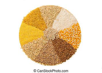 五穀, 穀物, 彙整, 集合