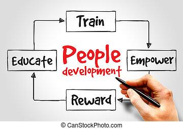 人們, 發展