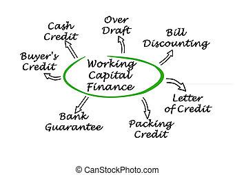 仕事, 資本, 金融