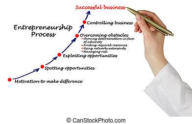 企業家精神, プロセス