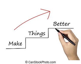 作りなさい, よりよい, もの, 人間の術中, 書かれた