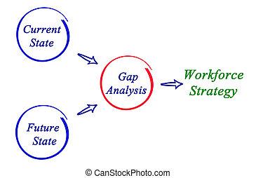 作戦, ギャップ, 分析, 労働力