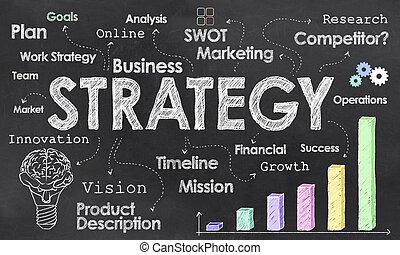 作戦, ビジネス, 黒板