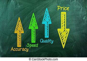 価格, の上, 下方に, 正確さ, 品質