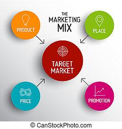 価格, マーケティング, プロダクト, -, 4p, 混合, 場所, モデル, 昇進