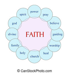 信心, 圓, 詞, 概念