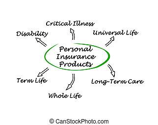 個人的, 保険