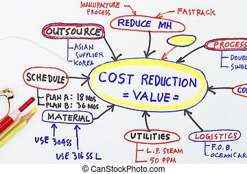 値, 抽象的, コスト, 縮小, 工学