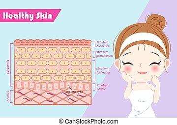 健康な女性, 概念, 皮膚