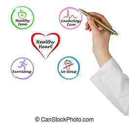 健康な 中心