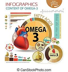健康な 中心, omega-3.