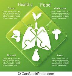 健康に良い食物, 困惑, 概念