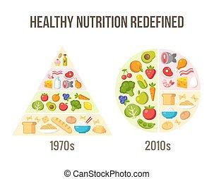 健康, そして, 今, 食事