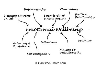 健康, 感情的
