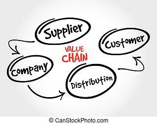 價值, 鏈子, 過程, 步驟, 戰略, 頭腦, 地圖