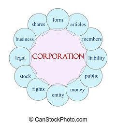公司, 圓, 詞, 概念