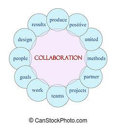共同, 円, 単語, 概念