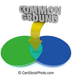 共通, 地面, venn の図表, 共有される, 興味, 合意, 妥協