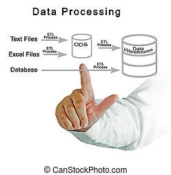 処理, データ