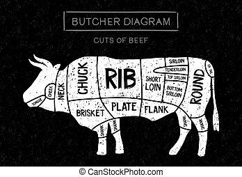 切口, 牛肉