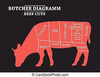 切口, cow., 牛肉, ポスター, set., -, 肉屋, 図