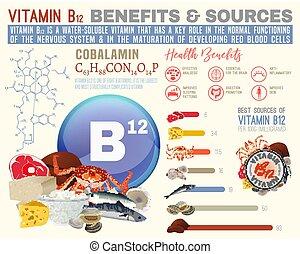 利益, b12, ビタミン