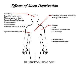剥奪, 睡眠, 効果