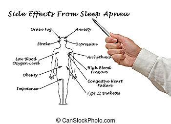 副作用, から, 睡眠, apnea