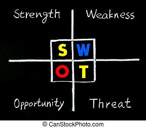 力, swot, blackboard., 機会, 弱点, 分析, 脅威, 言葉