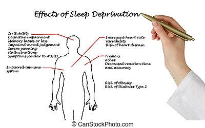 効果, の, 睡眠, 剥奪