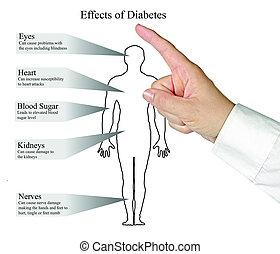 効果, の, 糖尿病