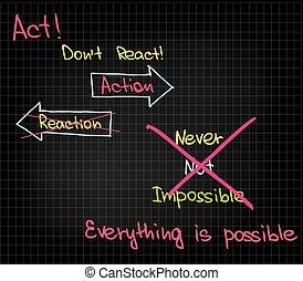 動機づけ, 言葉, 成功