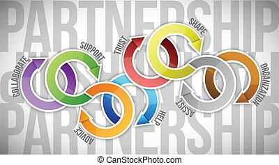 協力, 周期, 概念, イラスト, デザイン