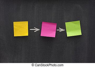 単純である, 流れ 図表, 上に, 黒板