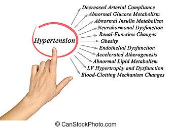 危ない, 結果, 高血圧, 11