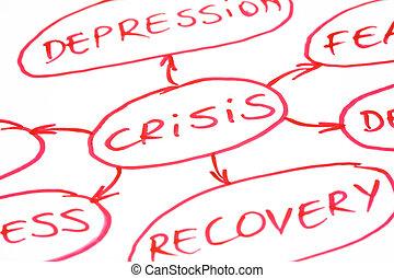 危机, 流程图, 红