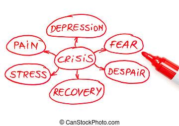 危机, 流程图, 红, 记号