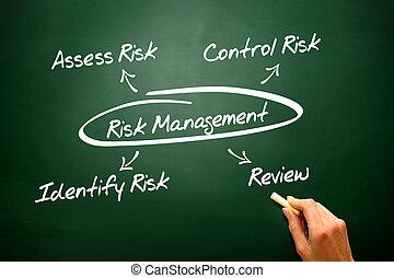 危険, プレゼンテーション, 管理, 図, 黒板, 概念