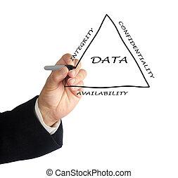 原則, の, データ管理