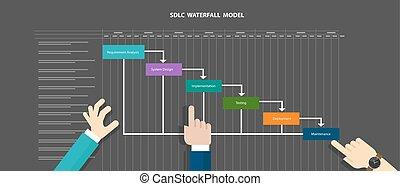 发展, 生活, 系统, 水, 方法学, sdlc, 落下, 周期, 软件