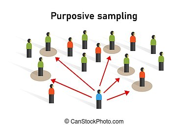 取られる, サンプル, 人々, non-probability, 技術, サンプリング, グループ, 統計値, purposive, 方法