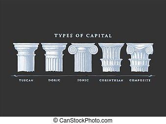 古典である, タイプ, capital., 順序